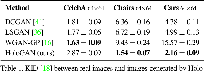 Figure 1 for HoloGAN: Unsupervised learning of 3D representations from natural images