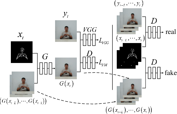 Figure 3 for Video synthesis of human upper body with realistic face