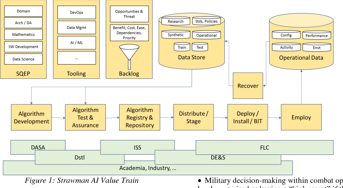Figure 1 for A Systems Approach to Achieving the Benefits of Artificial Intelligence in UK Defence