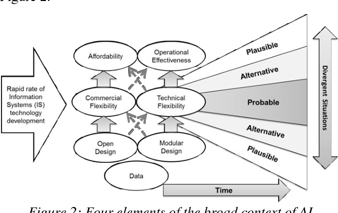 Figure 2 for A Systems Approach to Achieving the Benefits of Artificial Intelligence in UK Defence