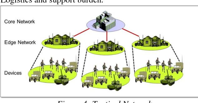 Figure 4 for A Systems Approach to Achieving the Benefits of Artificial Intelligence in UK Defence