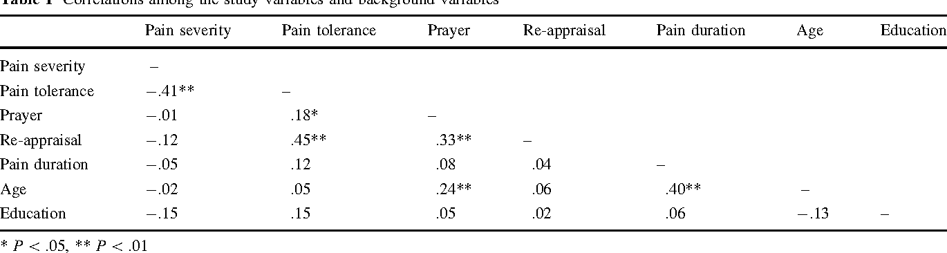 Prayer and pain: the mediating role of positive re-appraisal