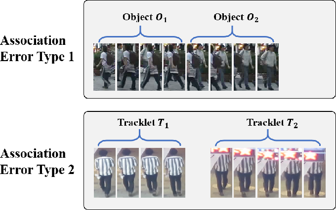 Figure 1 for Split and Connect: A Universal Tracklet Booster for Multi-Object Tracking