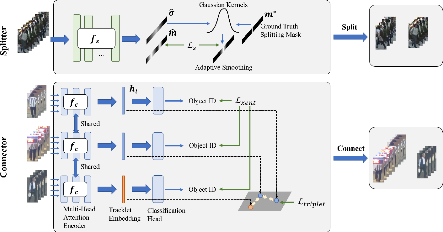 Figure 2 for Split and Connect: A Universal Tracklet Booster for Multi-Object Tracking
