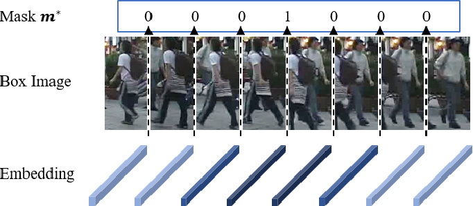 Figure 3 for Split and Connect: A Universal Tracklet Booster for Multi-Object Tracking