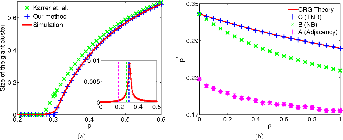 Figure 3 for Spectral estimation of the percolation transition in clustered networks