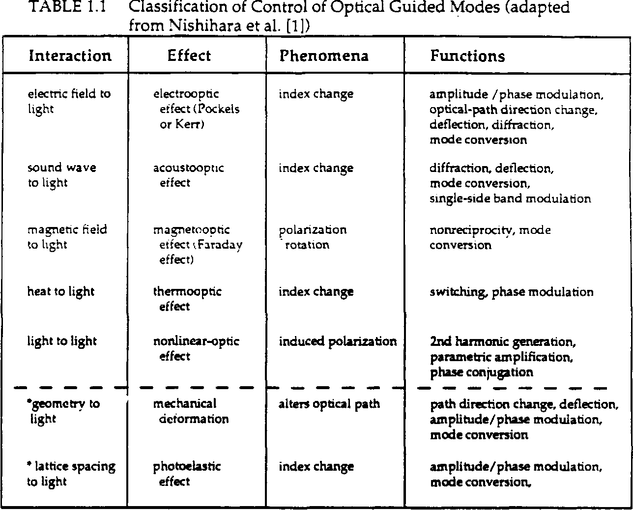 TABLE 1.1 Classification of Control of Optical Guided Modes (adapted from Nishihara et al. [I)