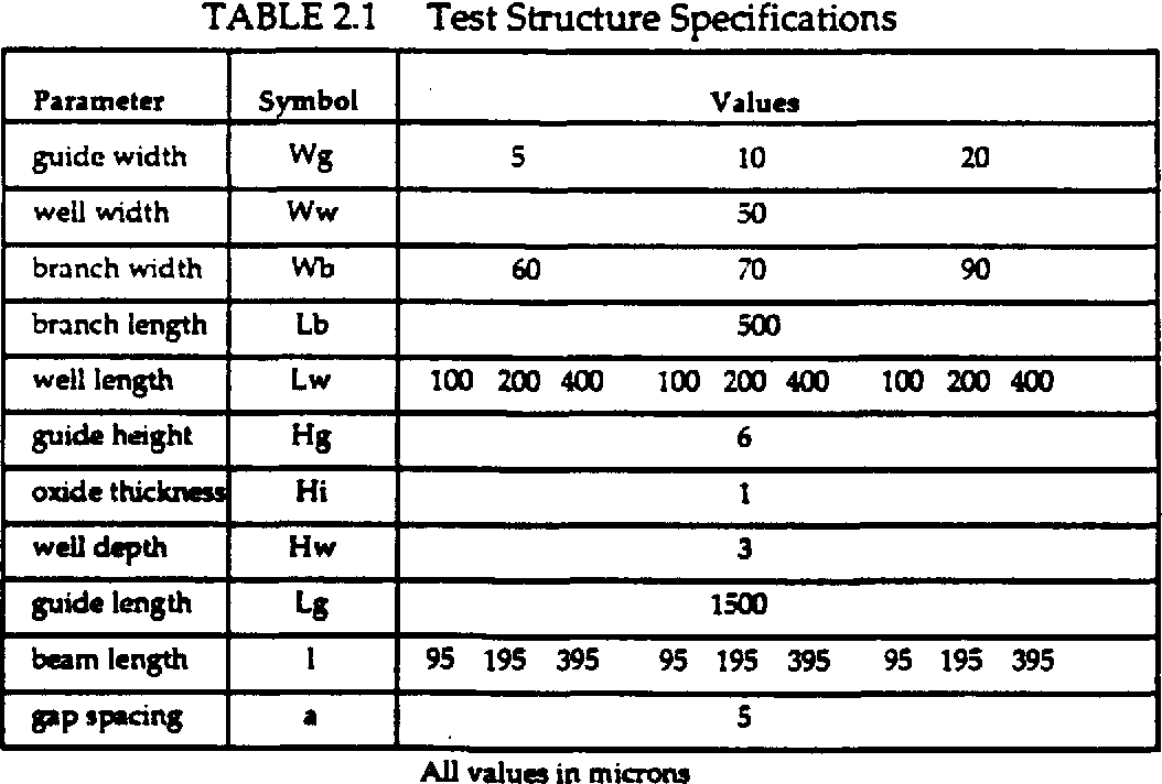 TABLE 2.1 Test Structure Specifications