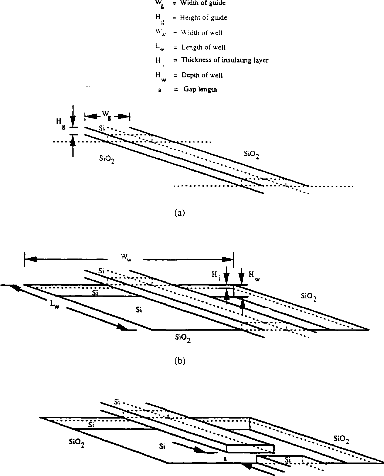Figure 3.1 Basic EMO device structures: (a) Simple raised strip channel guide, (b) Micro-bridge and (c) Cantilever beam