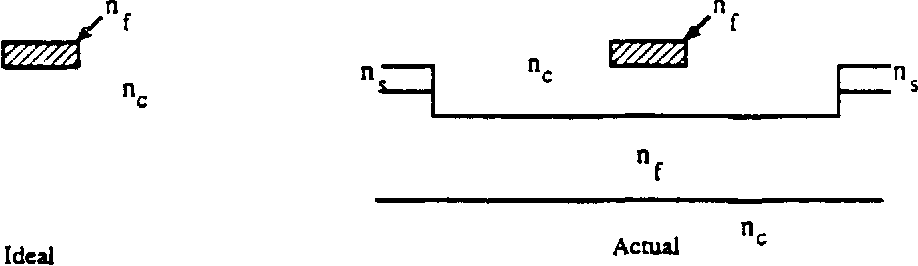 Figure 3.3 Cross Sections of a Buried Channel Guide