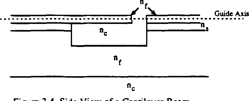 Figure 3.4 Side View of a Cantilever Beam