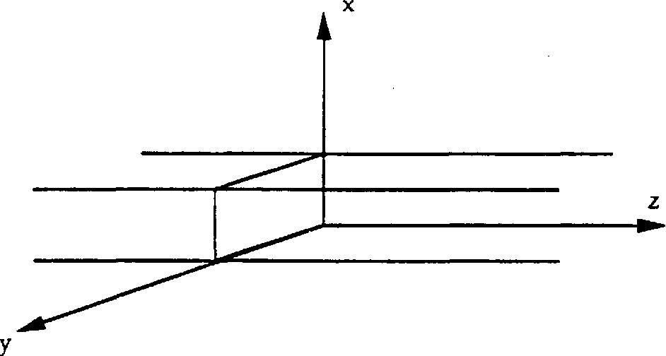Figure 3.5 Cartesian Coordinate System Referenced to the Waveguide