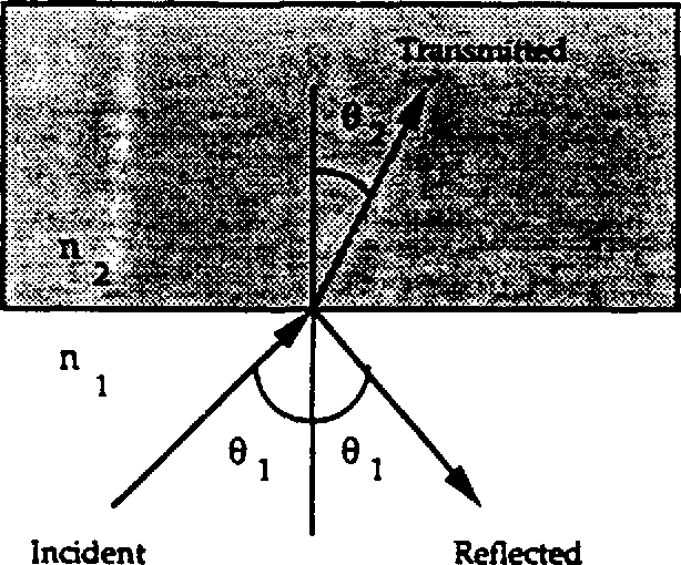 Figure 3.6 Transmidssion of light across a dielectric interface
