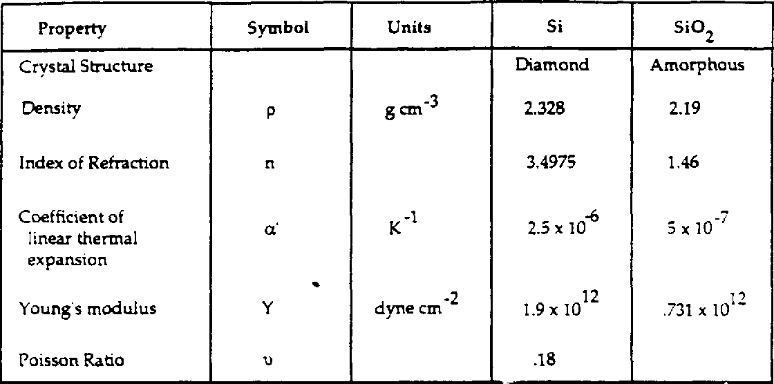TABLE 3.1 Relevant Silicon and Silicon Dioxide Material Constants [30,311