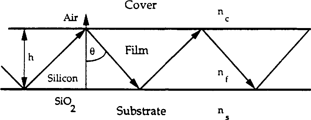 Figure 3.7 Ray optic model of light propagation in a waveguide