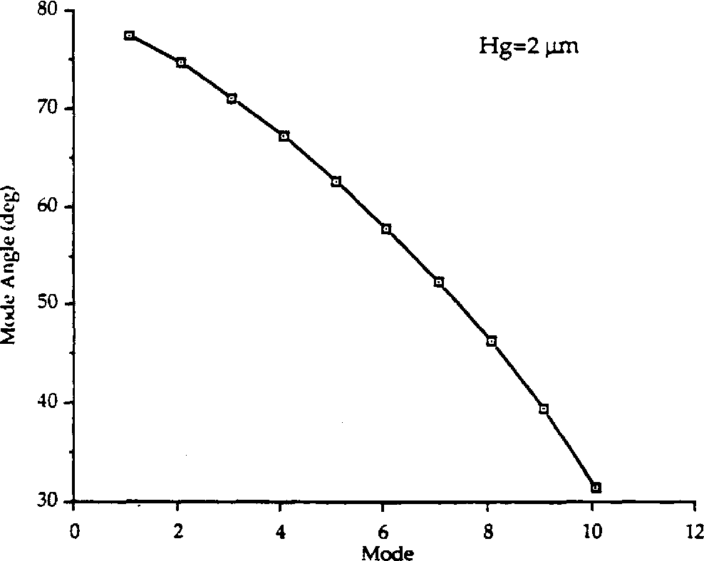 Figure 3.8 (b) Mode Angle Versus Mode at Constant Height