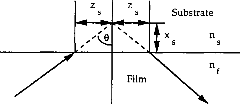 Figures 3.11 Ray Picture of the Goos-Hdnchen Shift