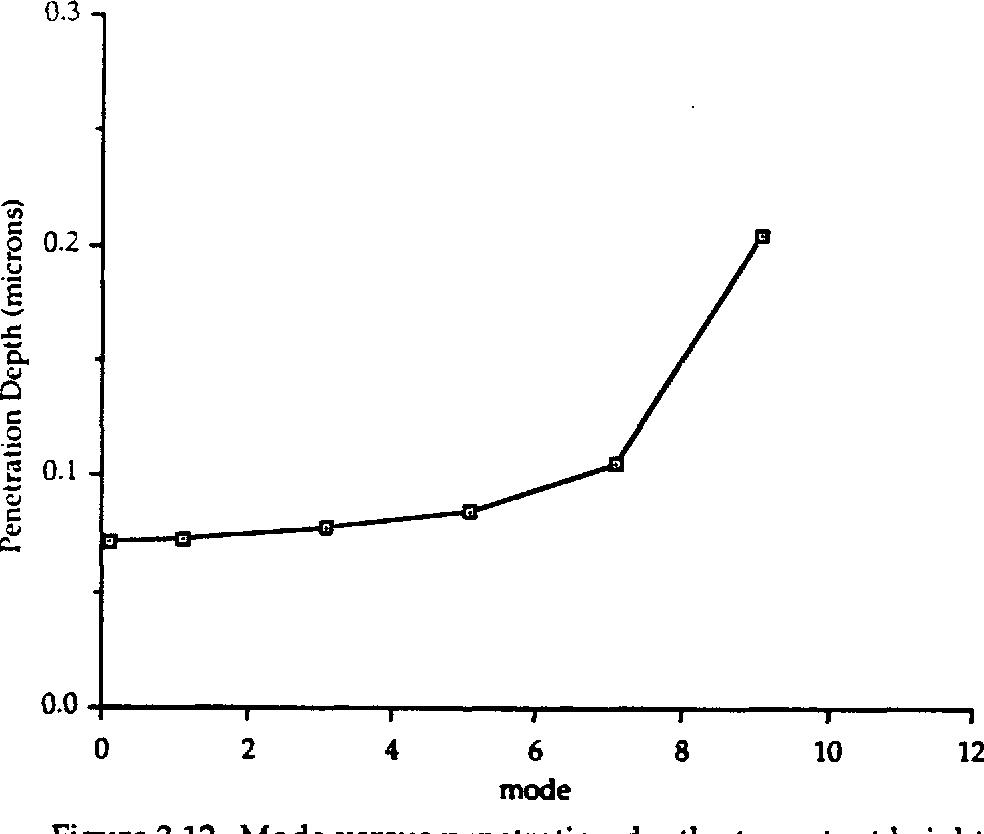 Figure 3.12 Mode versus penetration depth at constant height