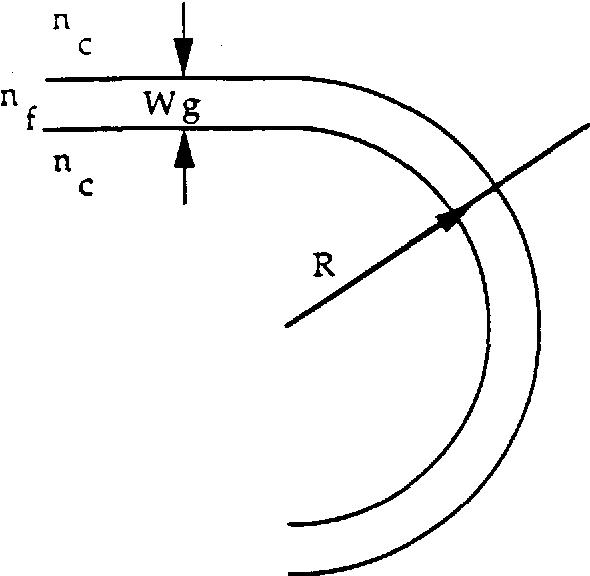 Figure 3.13 Curvature loss model