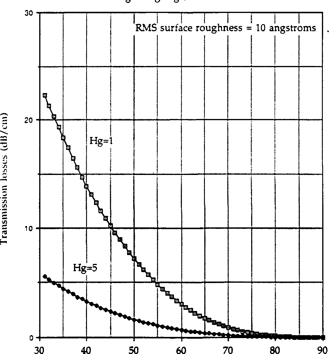 Figure 3.15 Transmission losses versus guiding angle.