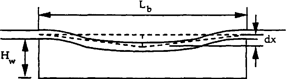Figure 3.18 Computational model for path length variation as a function of deflection, dx