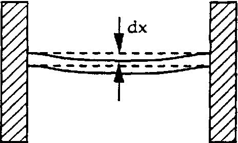 Figure 3.19 Double Cantilevered Beam (Bridge)
