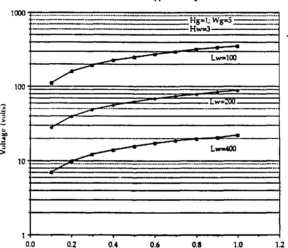 Figure 3.21 (a) Micro-Bridge deflection versus applied voltage