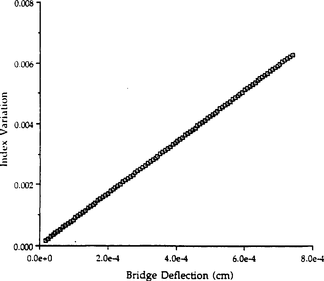 Figure 3.23 Index Variation as a function of Mlicro-Bridge Deflection