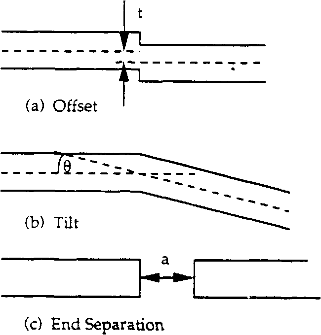 Figure 3.29 Geometric definitions of tilt, offset and end separation