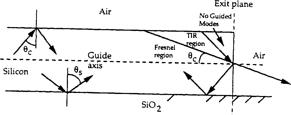 Figure 3.30 Total internal reflection at the exit plane