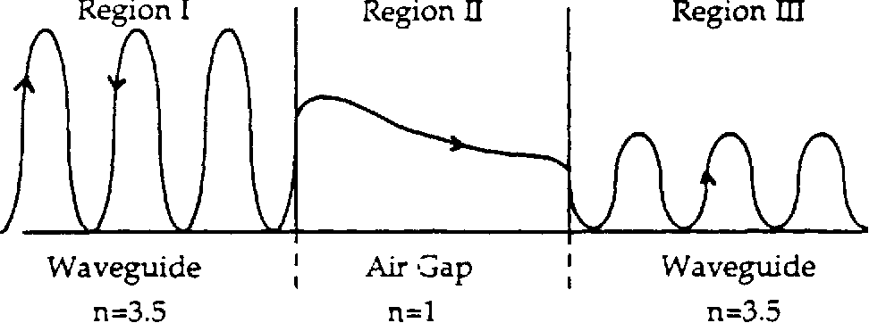 Figure 3.31 Wave Penetration of a finite potential barrier