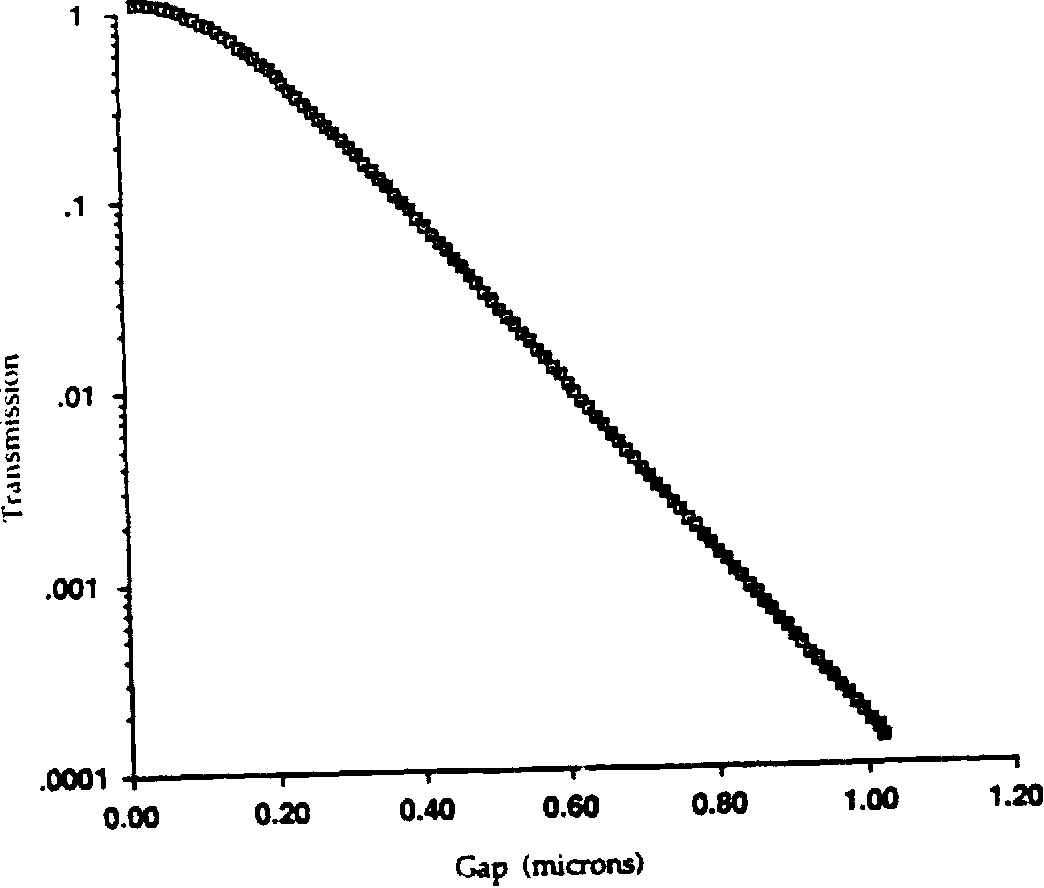 Figure 3.32 Transmidssion as a function of gap separation