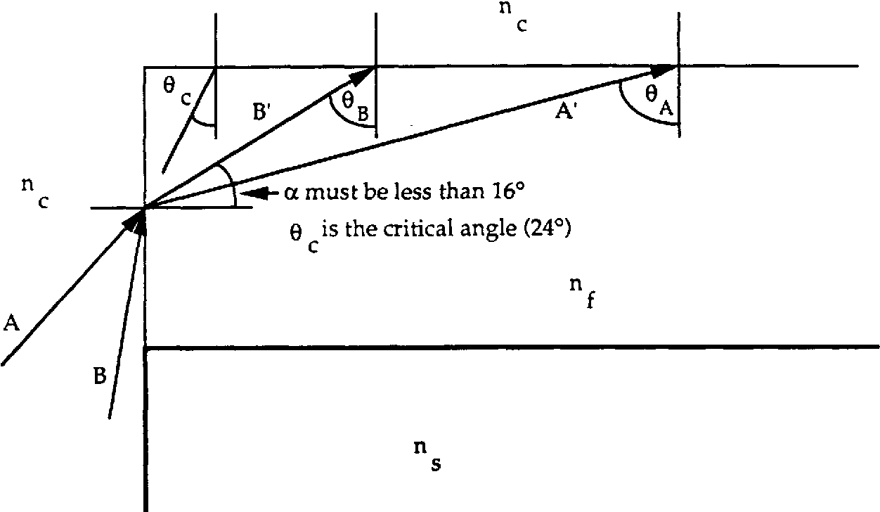 Figure 3.33 Because of the large index difference there is no input ray (A or B) that provides a guided mode angle (0 A or 0 B) between the critical angle and 74 °. Therefore the endfire coupling mode requires a guide height such