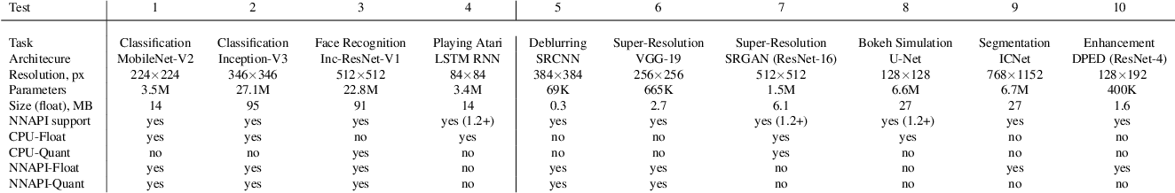 Figure 2 for AI Benchmark: All About Deep Learning on Smartphones in 2019