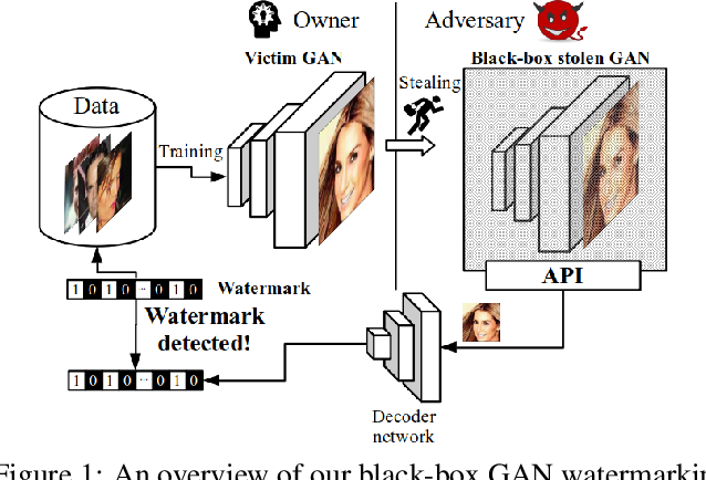 Figure 1 for Black-Box Watermarking for Generative Adversarial Networks