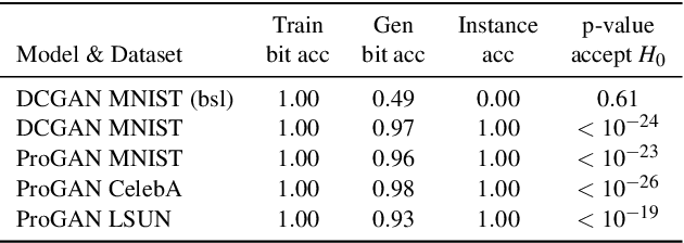 Figure 2 for Black-Box Watermarking for Generative Adversarial Networks