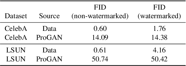 Figure 4 for Black-Box Watermarking for Generative Adversarial Networks