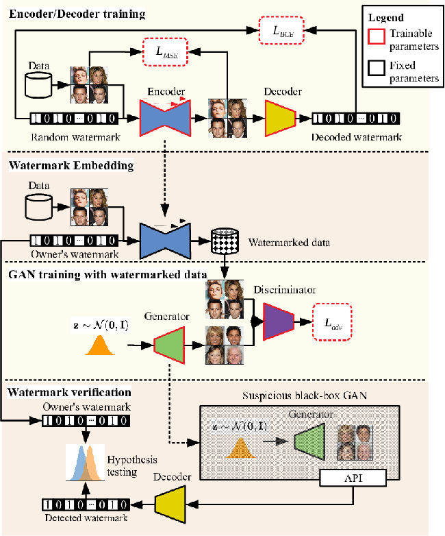 Figure 3 for Black-Box Watermarking for Generative Adversarial Networks