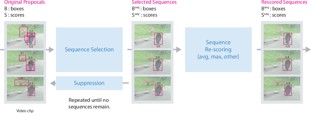 Figure 1 for Seq-NMS for Video Object Detection