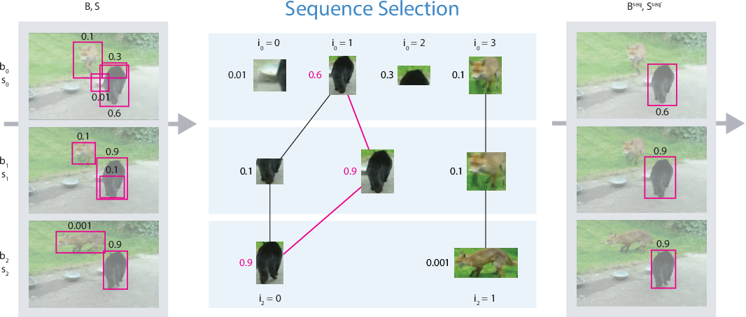 Figure 3 for Seq-NMS for Video Object Detection
