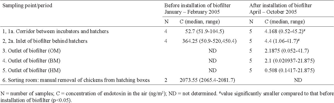 table 11 from efficacy of a novel biofilter in hatchery sanitation rh semanticscholar org