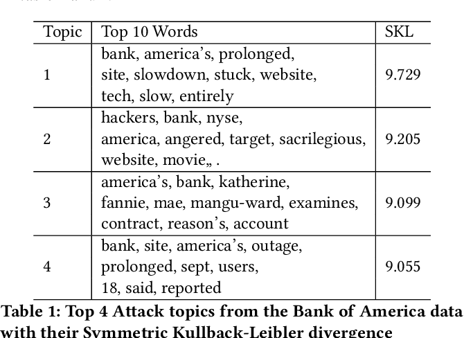 Figure 2 for Determining the Scale of Impact from Denial-of-Service Attacks in Real Time Using Twitter