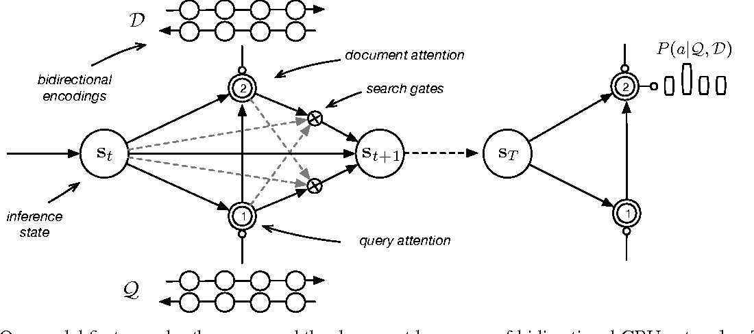 Figure 2 for Iterative Alternating Neural Attention for Machine Reading
