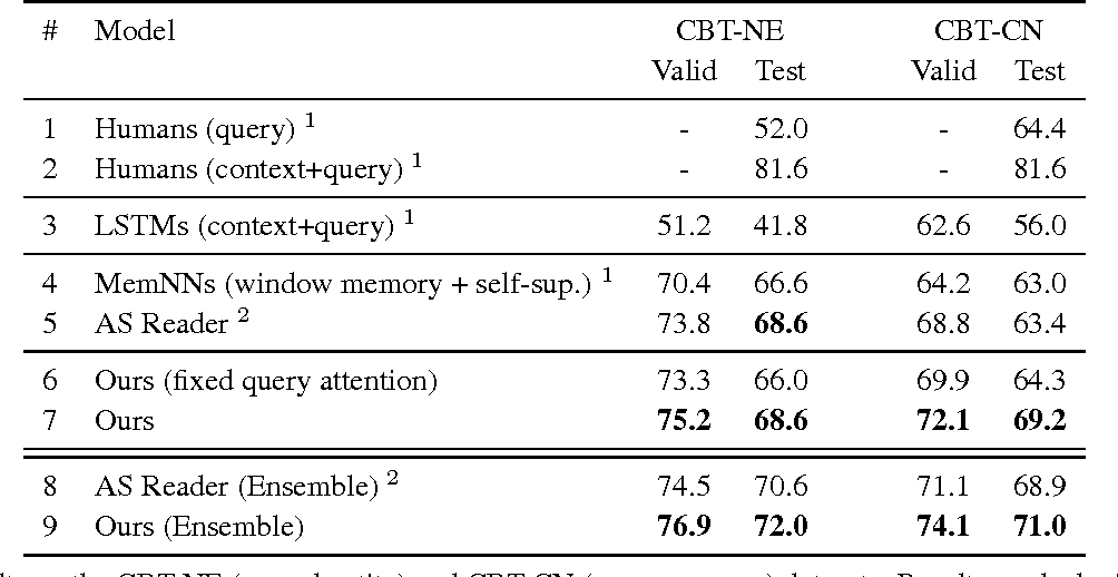 Figure 3 for Iterative Alternating Neural Attention for Machine Reading