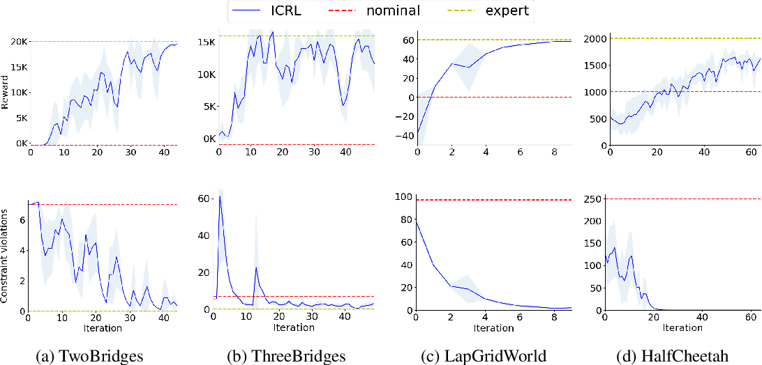 Figure 3 for Inverse Constrained Reinforcement Learning
