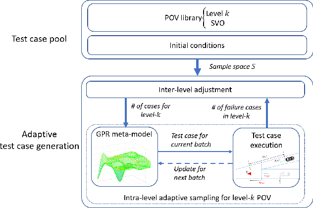Figure 1 for An Interaction-aware Evaluation Method for Highly Automated Vehicles
