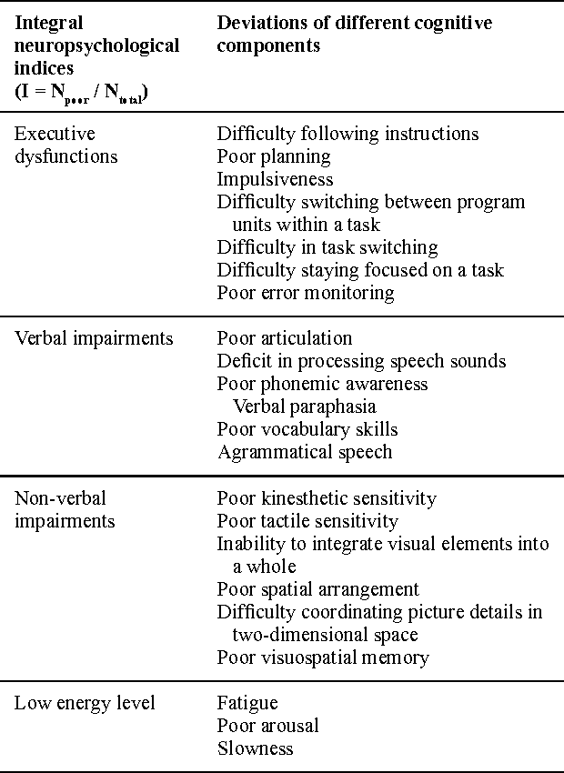 Table 2 From Neurophysiological Factors Associated With Cognitive