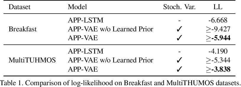 Figure 2 for A Variational Auto-Encoder Model for Stochastic Point Processes