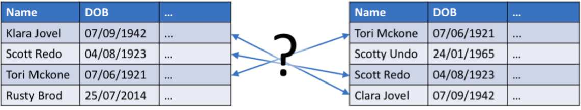 Figure 1 for Entity Resolution and Federated Learning get a Federated Resolution