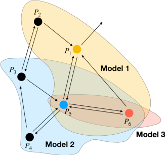 Figure 2 for Boosting a Model Zoo for Multi-Task and Continual Learning